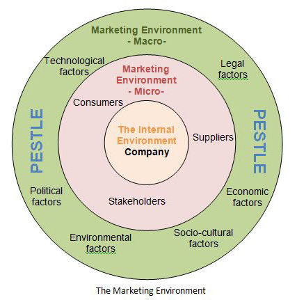 macro environment of an organization In organization, the marketing resources like organization for marketing,  macro  environment factors act external to the company and are quite.