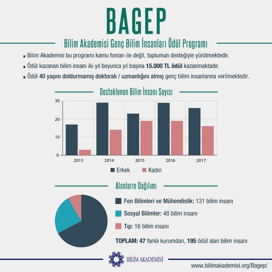bagep info